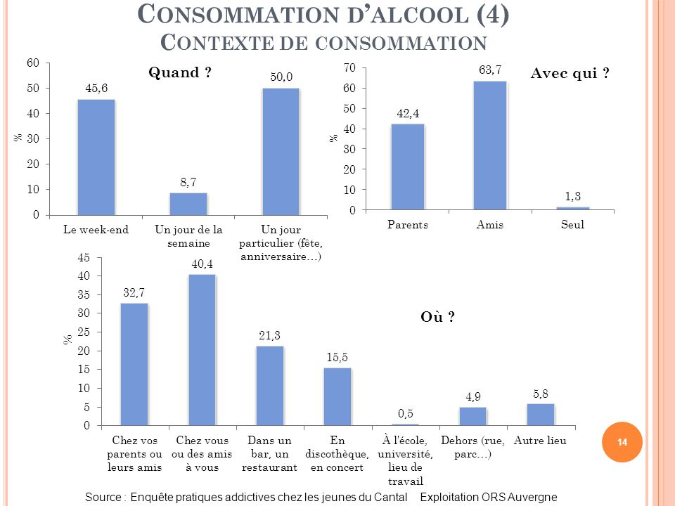 Consommation d'alcool (4) Contexte de consommation