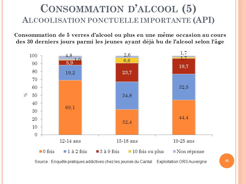 Consommation d'alcool (5) Alcoolisation ponctuelle importante (API)