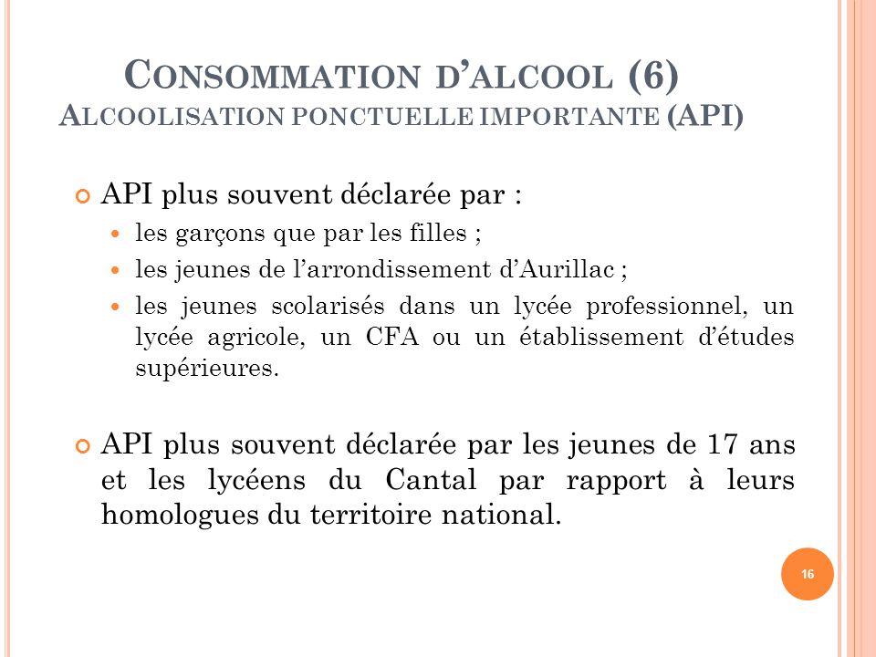 Consommation d'alcool (6) Alcoolisation ponctuelle importante (API)