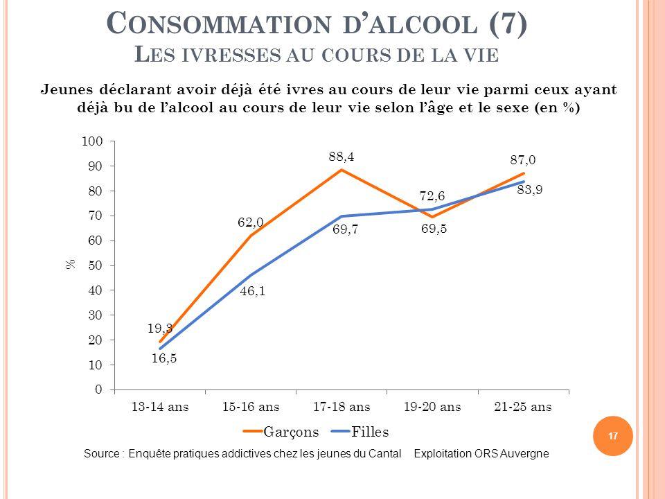 Consommation d'alcool (7) Les ivresses au cours de la vie