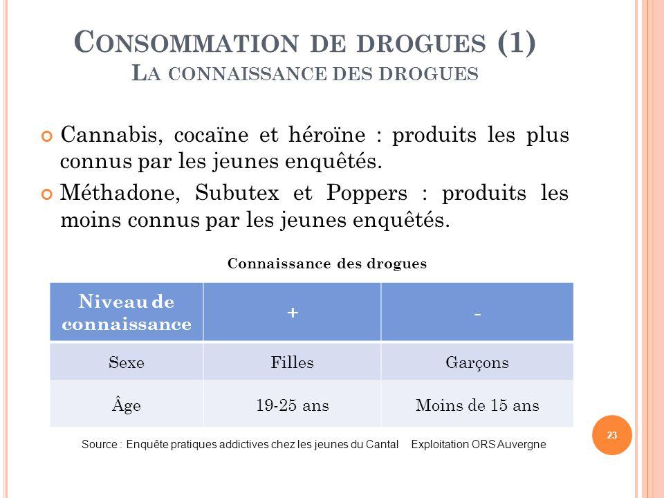 Consommation de drogues (1) La connaissance des drogues