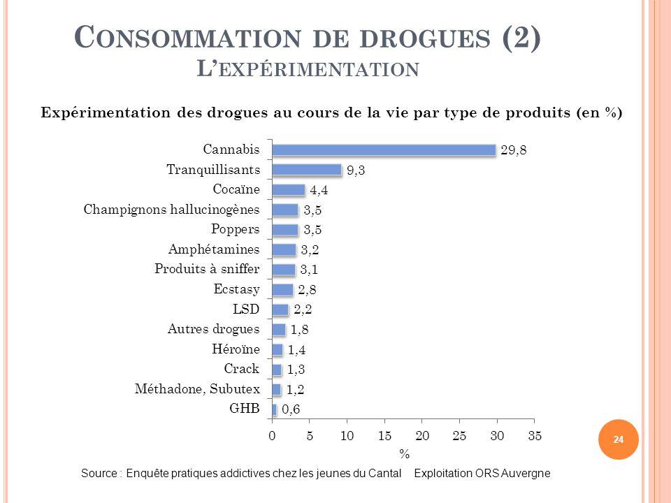 Consommation de drogues (2) L'expérimentation