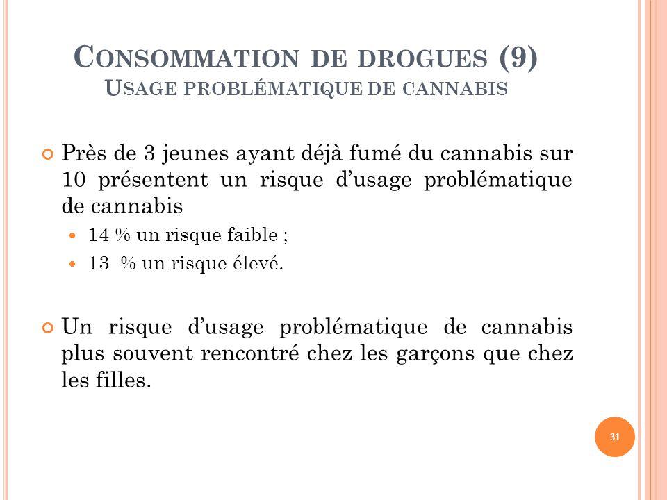Consommation de drogues (9) Usage problématique de cannabis