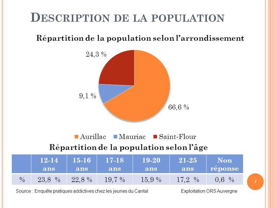 Description de la population