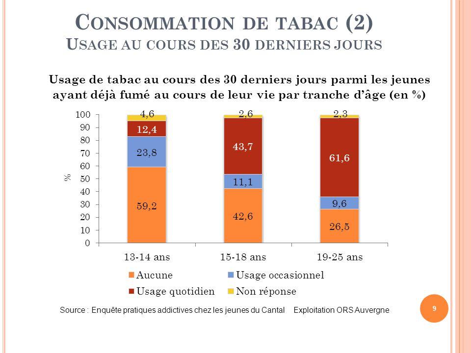 Consommation de tabac (2) Usage au cours des 30 derniers jours