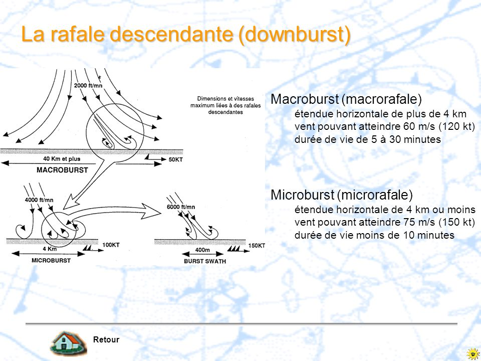 La rafale descendante (downburst)