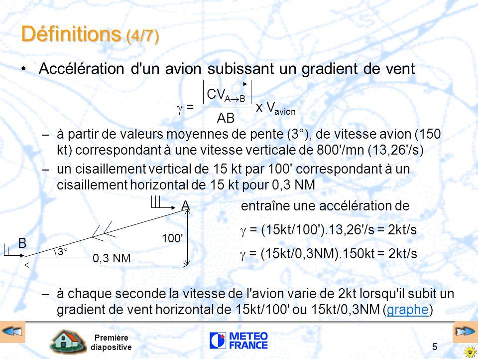 Définitions (4/7) Accélération d un avion subissant un gradient de vent.  = x Vavion.