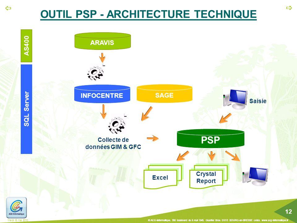 OUTIL PSP - ARCHITECTURE TECHNIQUE