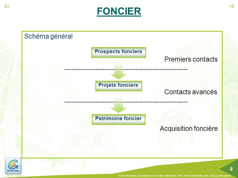 Premiers contacts Contacts avancés Acquisition foncière FONCIER