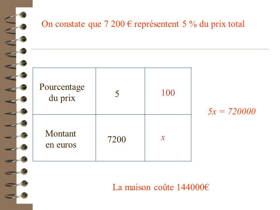 On constate que 7 200 € représentent 5 % du prix total