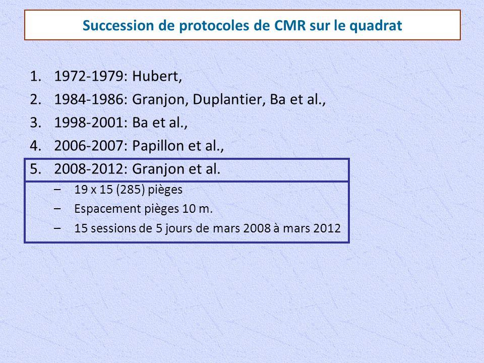 Succession de protocoles de CMR sur le quadrat