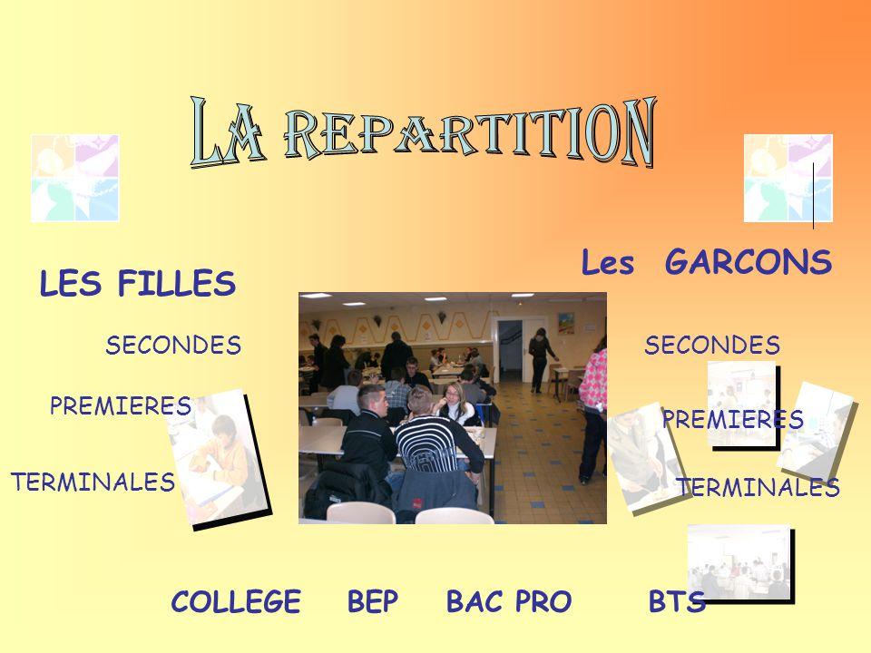 LA REPARTITION Les GARCONS LES FILLES COLLEGE BEP BAC PRO BTS SECONDES
