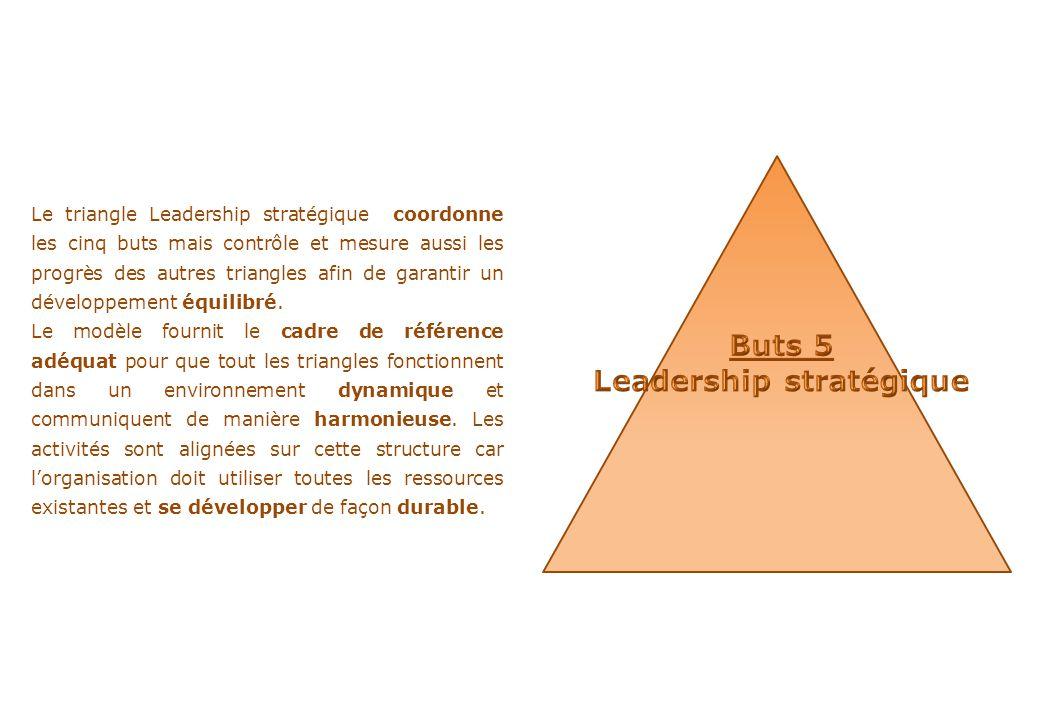 Leadership stratégique