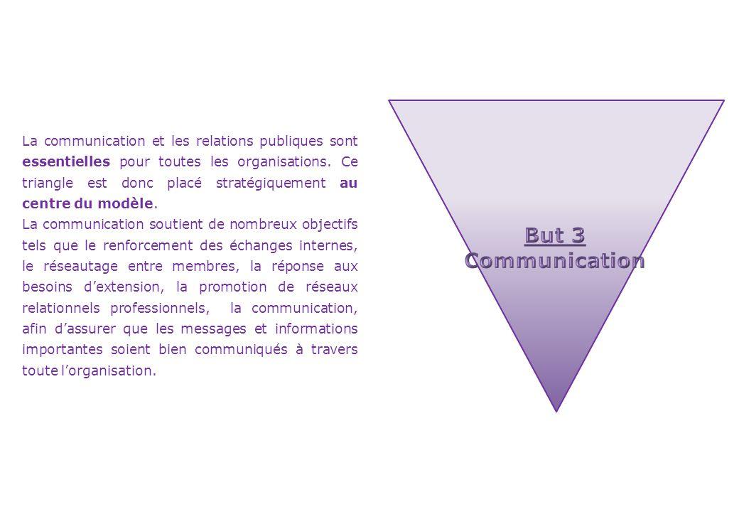 La communication et les relations publiques sont essentielles pour toutes les organisations. Ce triangle est donc placé stratégiquement au centre du modèle.
