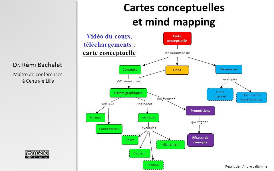 Cartes conceptuelles et mind mapping