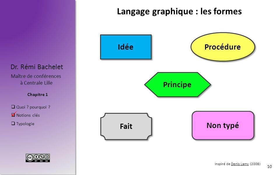 Langage graphique : les formes