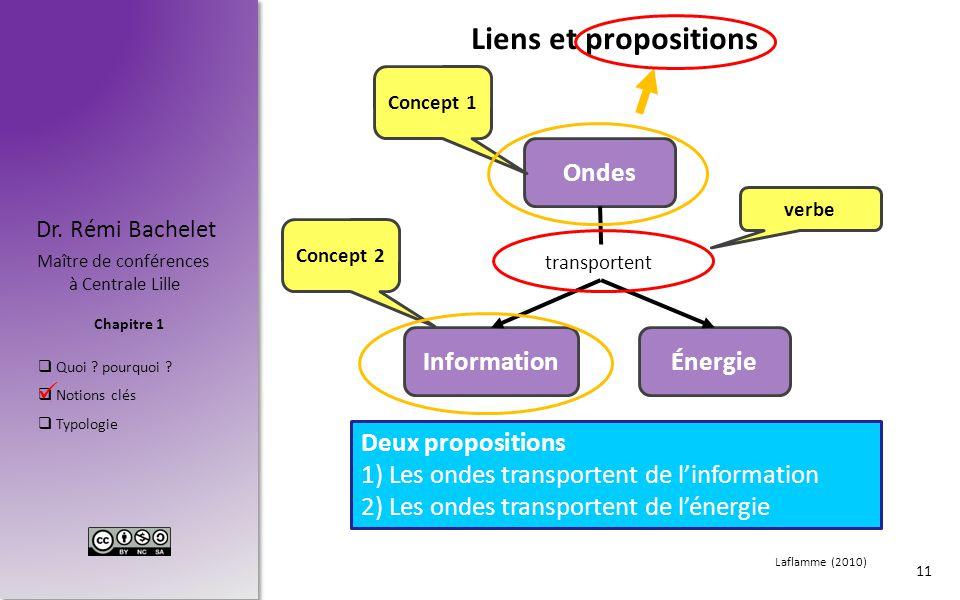 Liens et propositions Ondes Information Énergie Deux propositions
