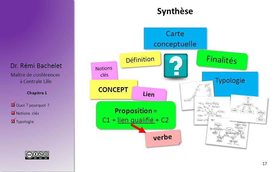 Synthèse Finalités Carte conceptuelle Typologie CONCEPT Proposition =