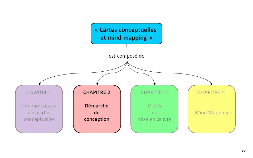 « Cartes conceptuelles