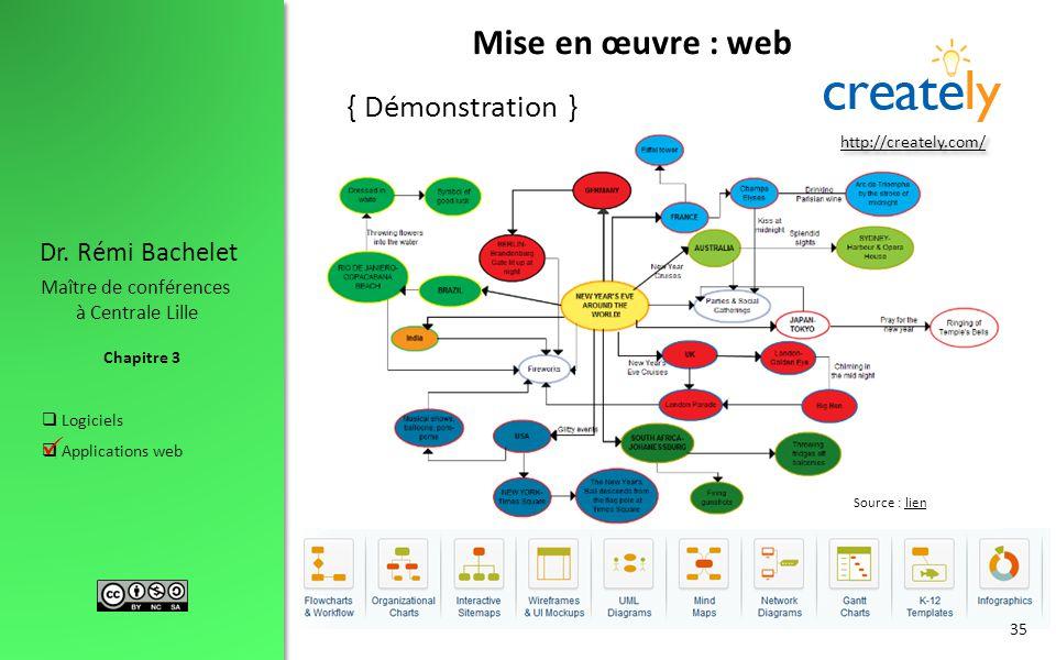 Mise en œuvre : web { Démonstration } http://creately.com/