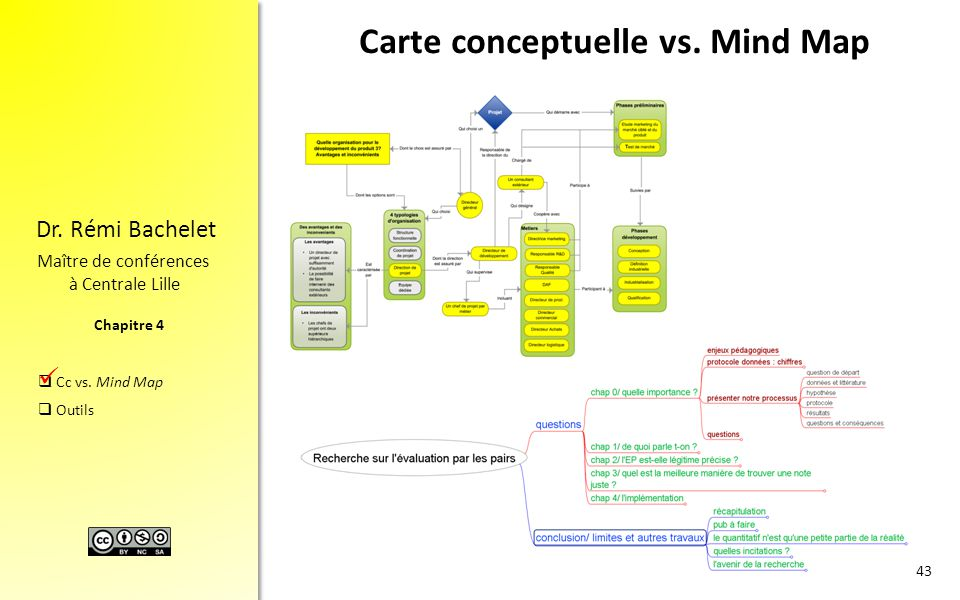 Carte conceptuelle vs. Mind Map