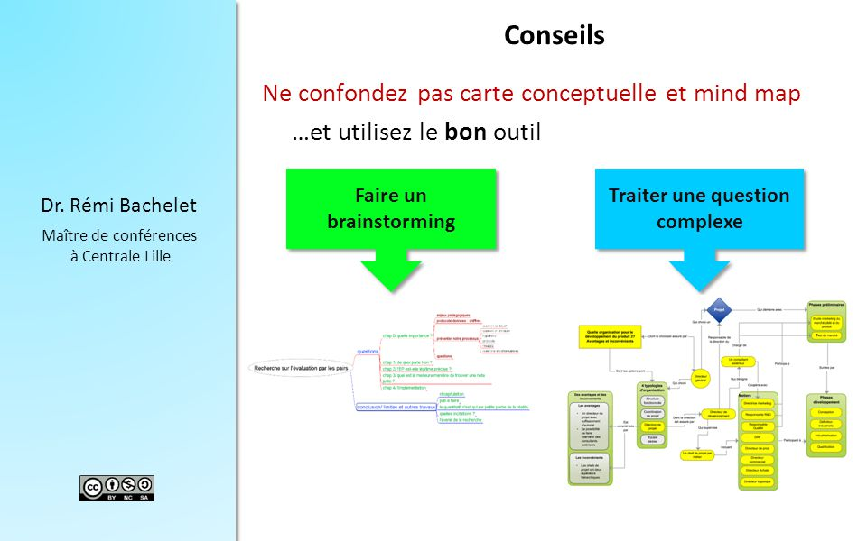 Faire un brainstorming Traiter une question complexe