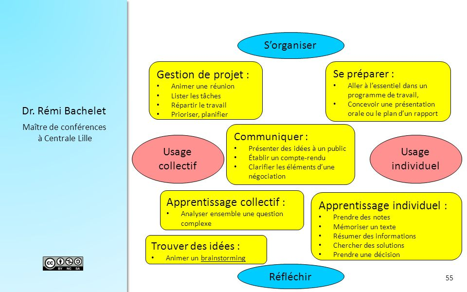 Apprentissage collectif : Apprentissage individuel :