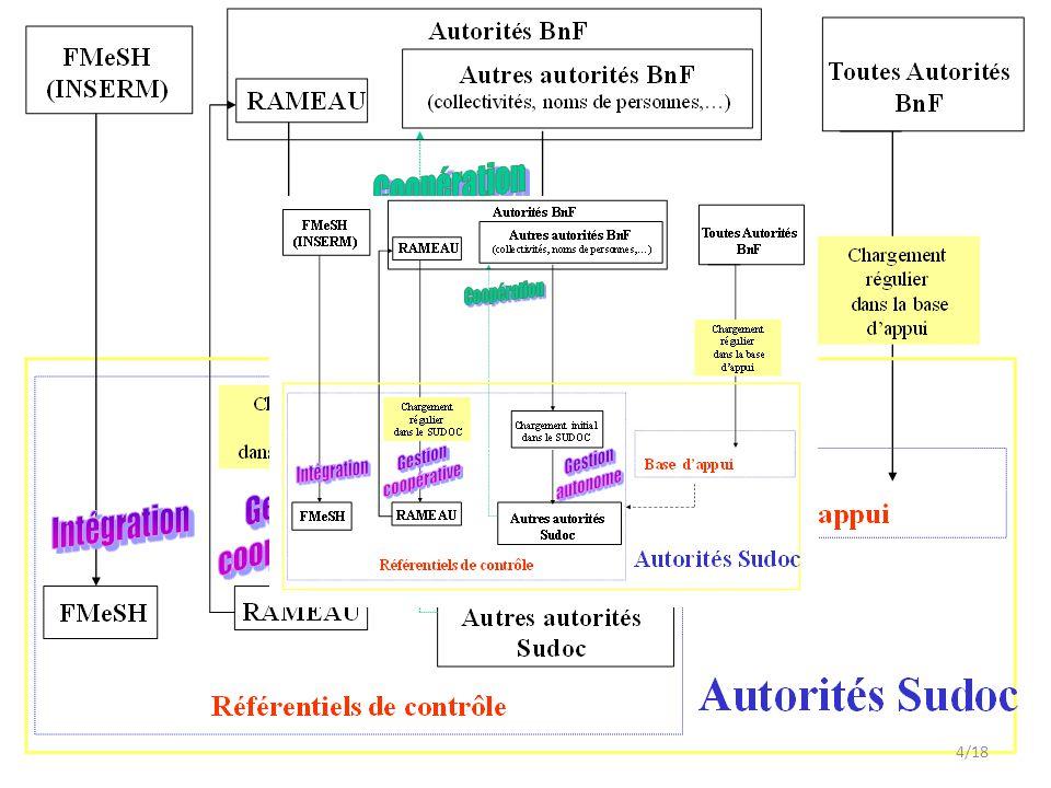 Juste pour rappel Structure de fonctionnement du Sudoc depuis les origines