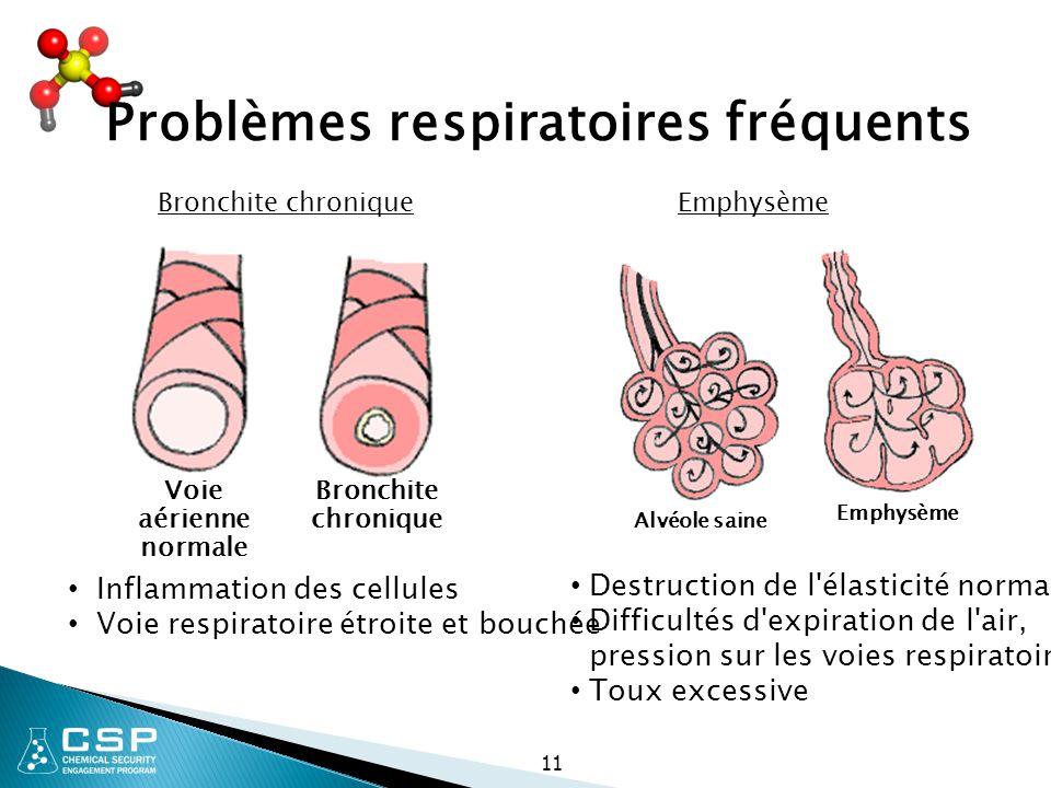 Problèmes respiratoires fréquents