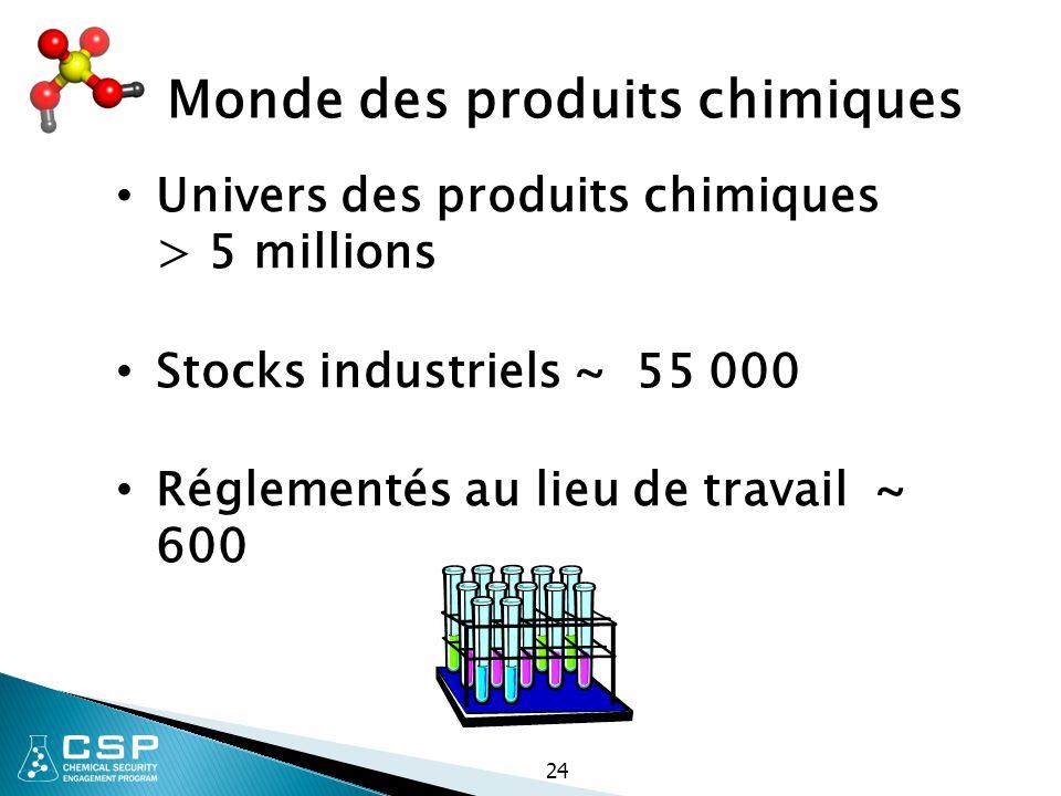 Monde des produits chimiques