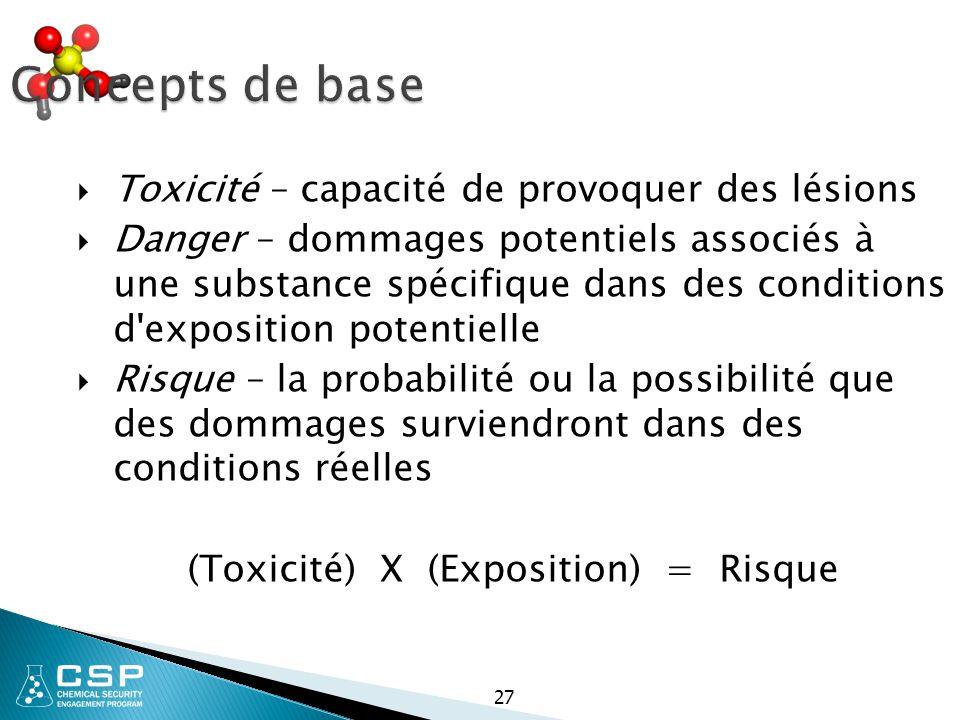 (Toxicité) X (Exposition) = Risque