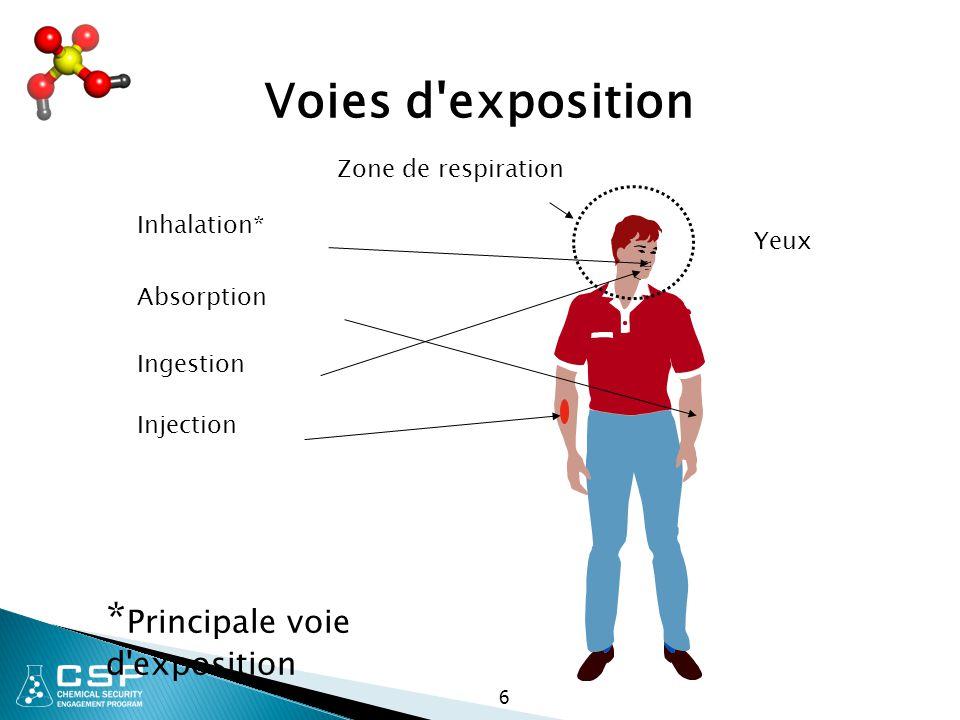 Voies d exposition *Principale voie d exposition Zone de respiration