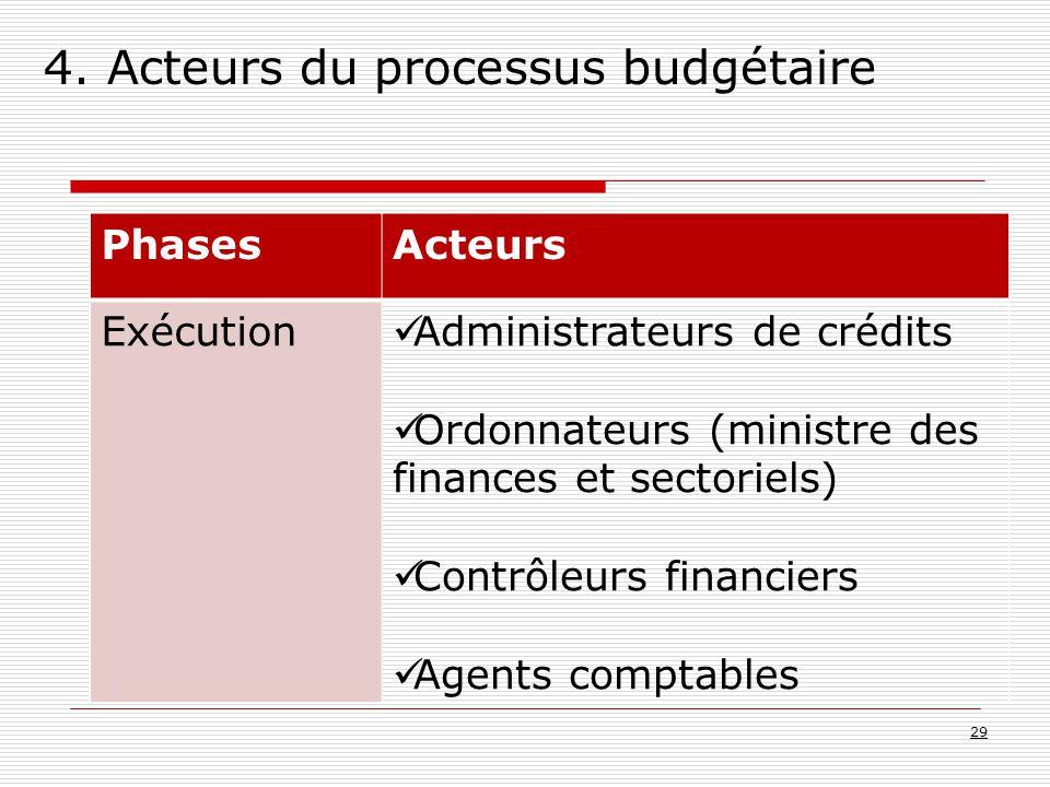 4. Acteurs du processus budgétaire