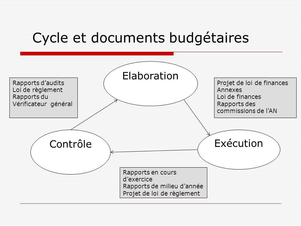 Cycle et documents budgétaires