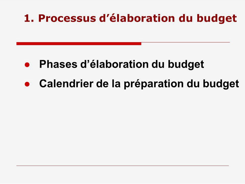 1. Processus d'élaboration du budget