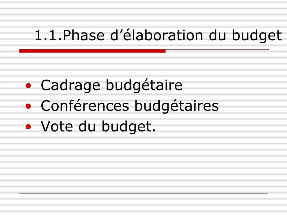 1.1.Phase d'élaboration du budget