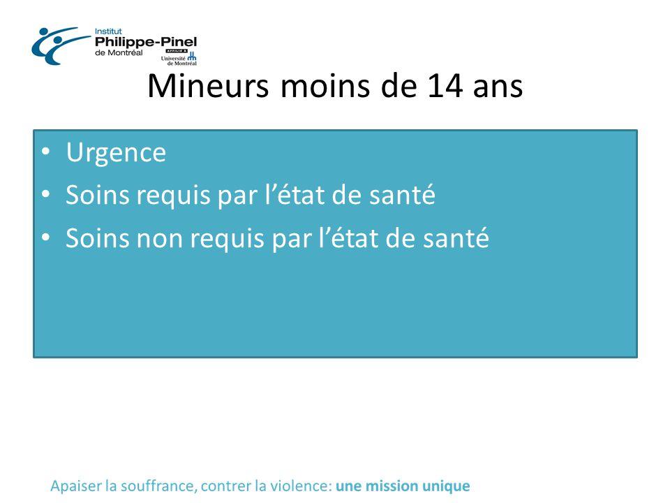 Mineurs moins de 14 ans Urgence Soins requis par l'état de santé