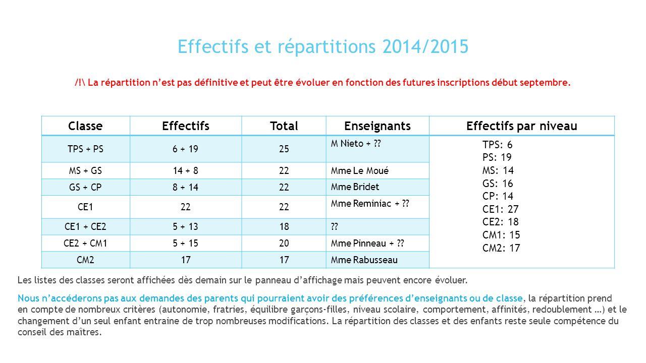 Effectifs et répartitions 2014/2015