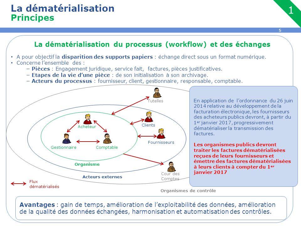 La dématérialisation du processus (workflow) et des échanges