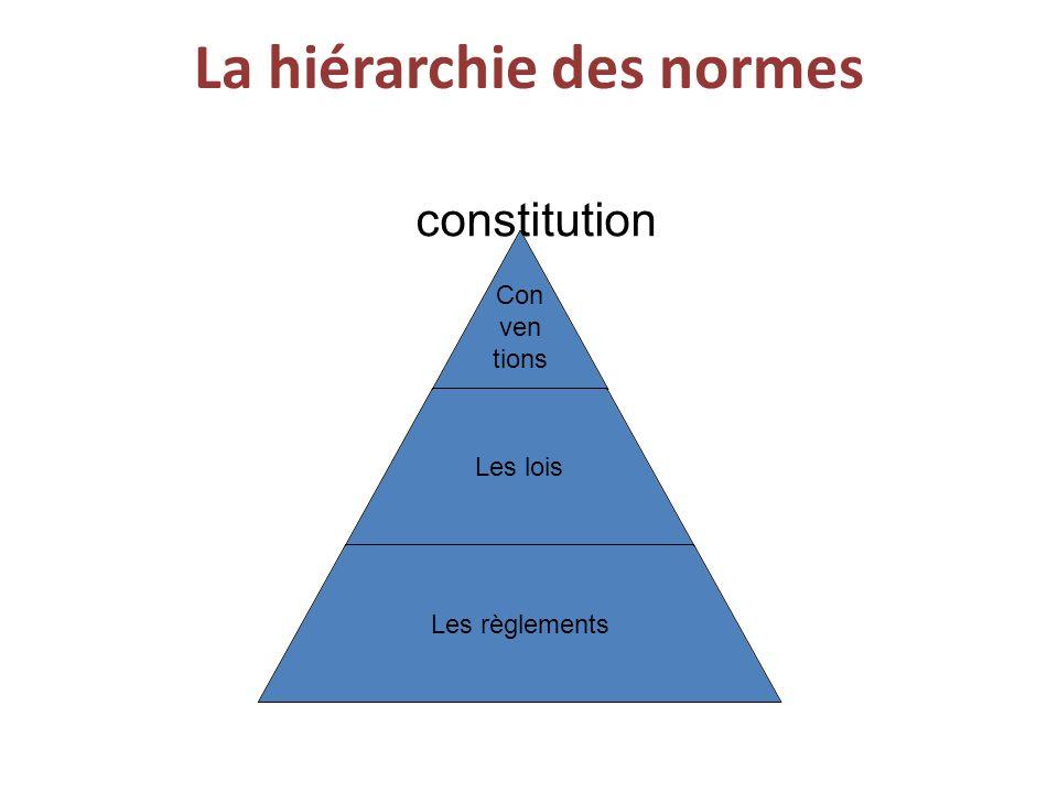 La hiérarchie des normes