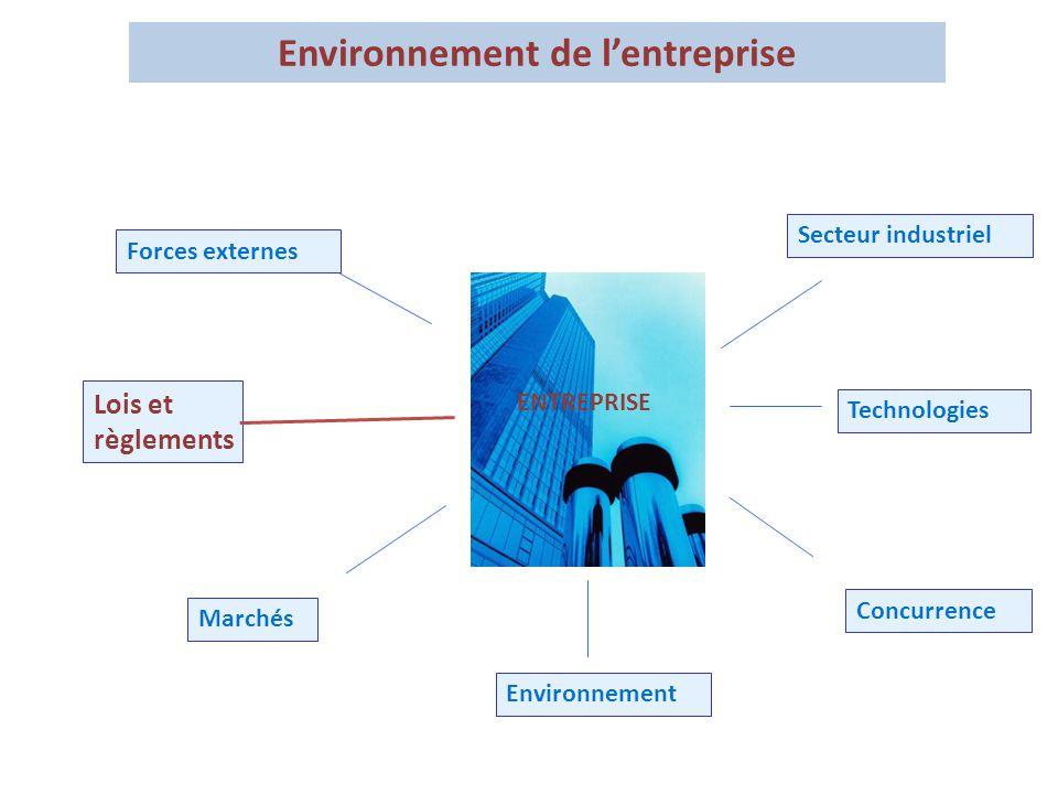 Environnement de l'entreprise