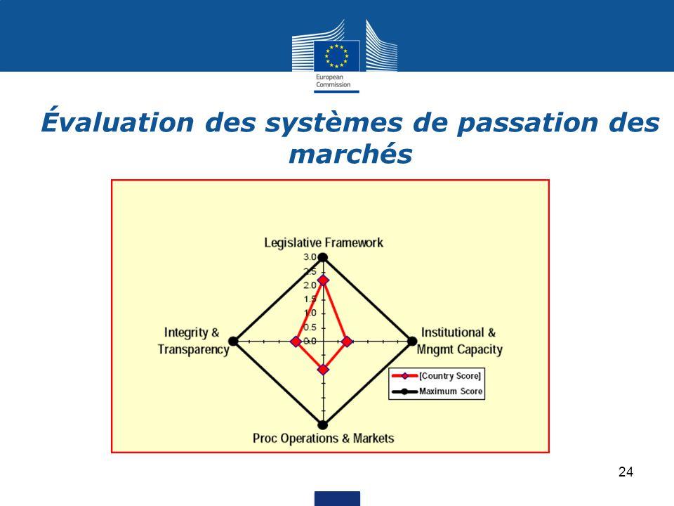 Évaluation des systèmes de passation des marchés