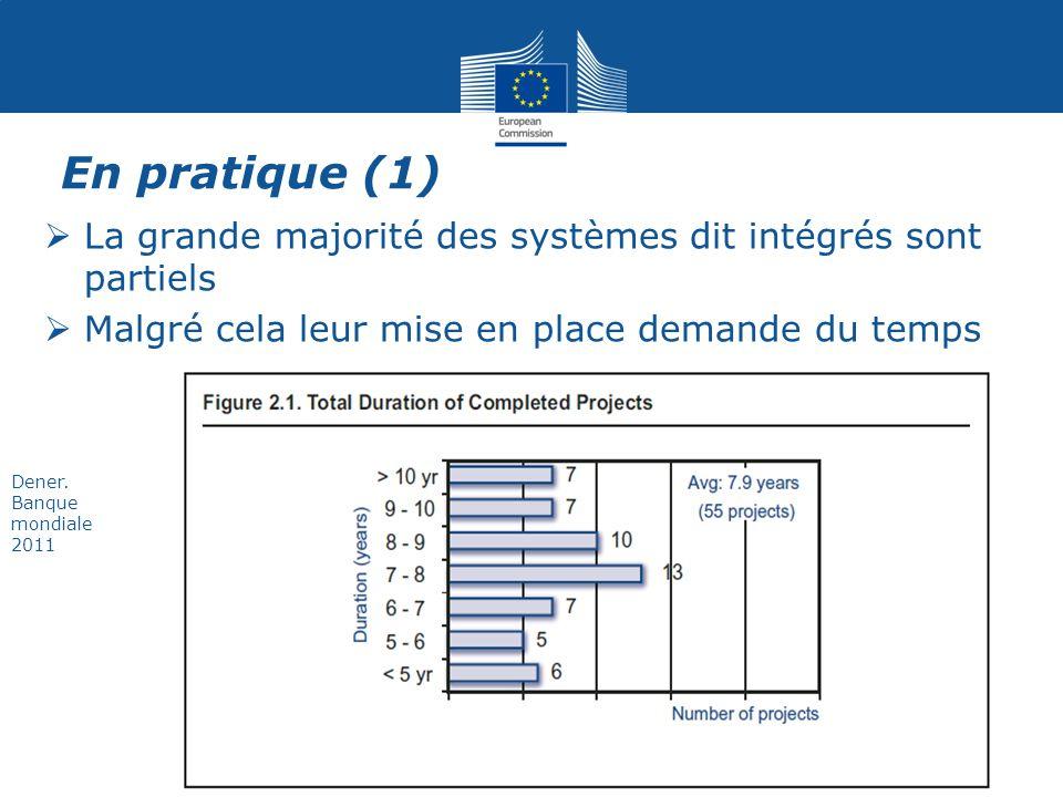 En pratique (1) La grande majorité des systèmes dit intégrés sont partiels. Malgré cela leur mise en place demande du temps.