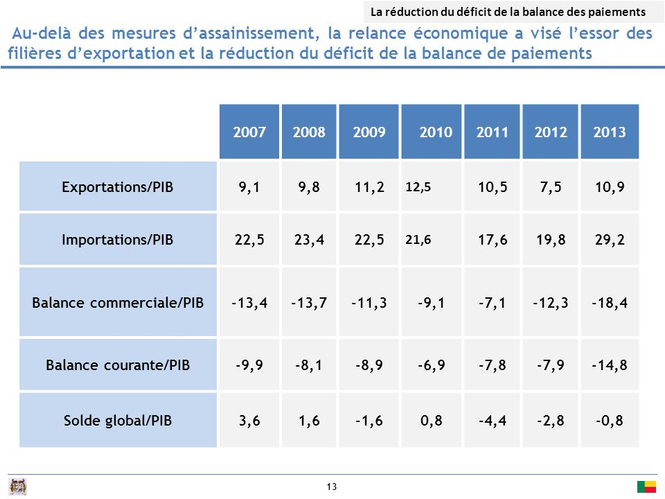 Balance commerciale/PIB