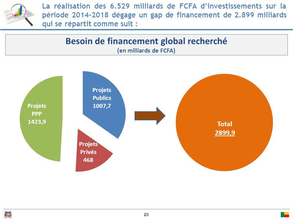 Besoin de financement global recherché (en milliards de FCFA)