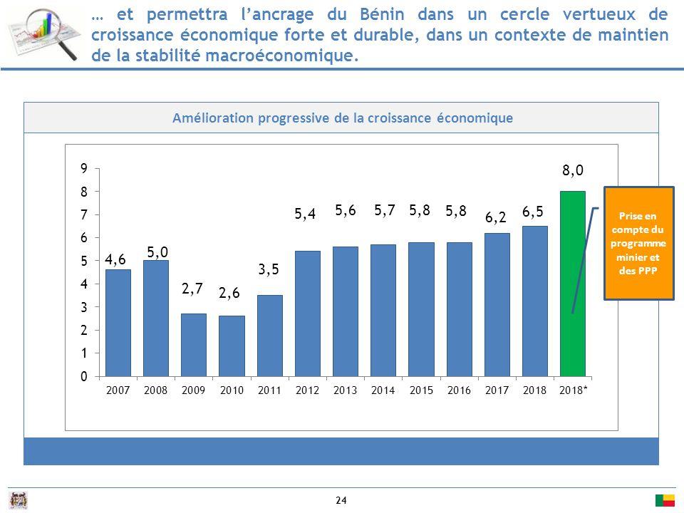 … et permettra l'ancrage du Bénin dans un cercle vertueux de croissance économique forte et durable, dans un contexte de maintien de la stabilité macroéconomique.