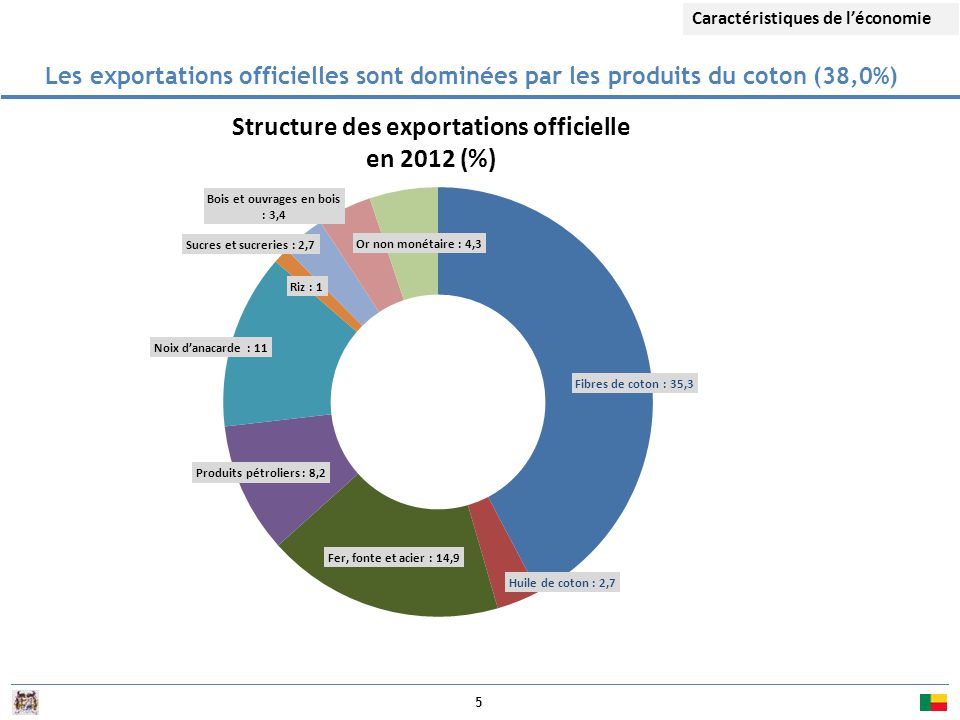 Structure des exportations officielle en 2012 (%)