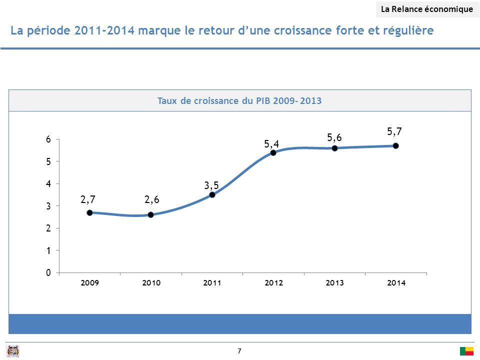 Taux de croissance du PIB 2009- 2013