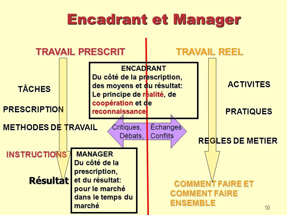 Encadrant et Manager TRAVAIL PRESCRIT TRAVAIL REEL Résultat ACTIVITES
