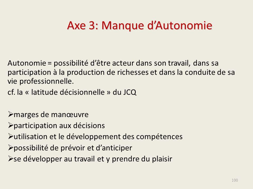 Axe 3: Manque d'Autonomie